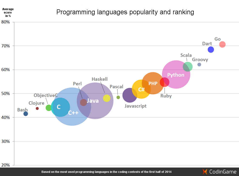 an overview of programming languages Join dan gookin for an in-depth discussion in this video, programming overview, part of learning c.